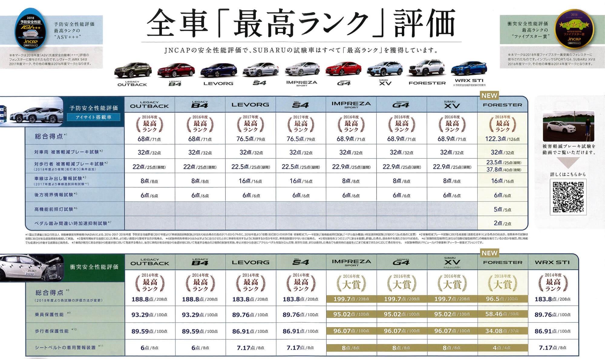 安全運転性能スバル全車最高ランク評価